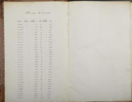 General Index to Minutes of Council. - 1840-1871